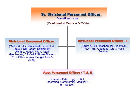 Per Org Chart